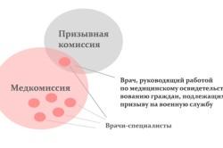 Взаимоотношение медкомиссии и призывной комиссии
