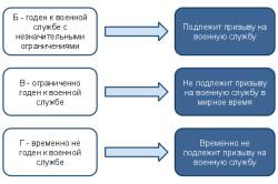 Категории годности призывников