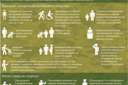 Отсрочки от армии по уважительным причинам