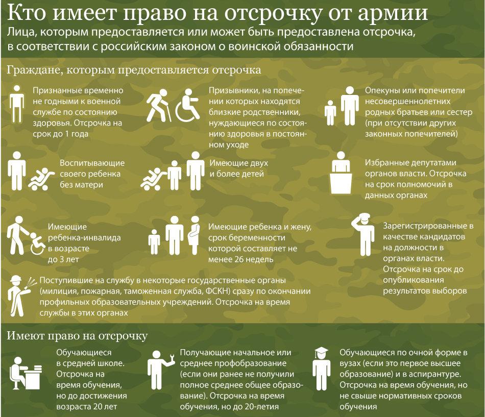 Документы для отсрочки от армии