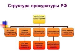 Структура прокуратуры РФ