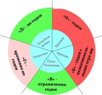 http://oprizive.ru/wp-content/uploads/2015/03/kategorii-godnosty.jpg